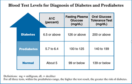 Diabetes: Recognize the Symptoms and Control Your Glucose