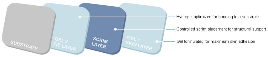 Layers Of Multistick Hydrogel