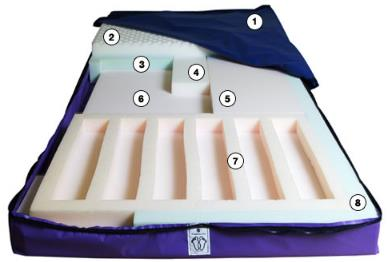 Rest-Q Pressure Redistribution Mattress