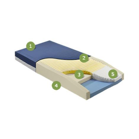 Span America Geo-Mattress Max Three-Tier Therapeutic Foam Mattress