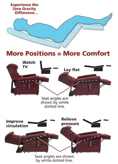 How to choose a perfect lift chair