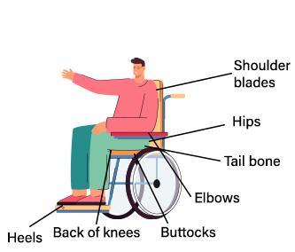 Wheelchair Cushions: Make the Right Choice