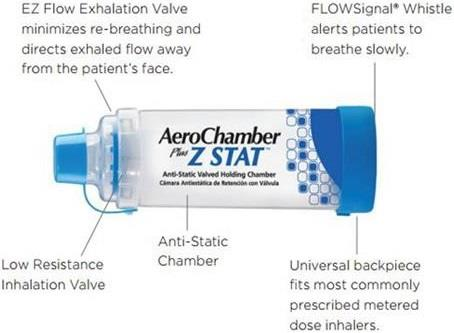 How to Use Aerochamber Plus Z Stat