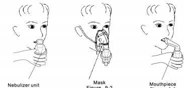 Operating the Compressor Nebulizer