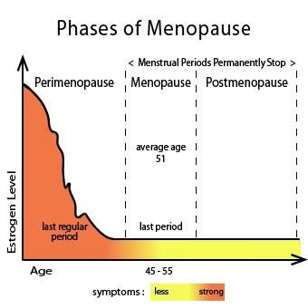 Overcoming Symptoms of Menopause