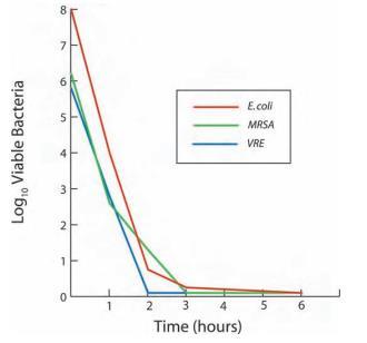 Silvasorb Silver Antimicrobial Wound Gel