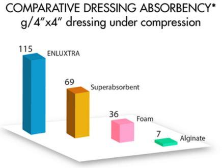 Dressing Absorbency Comparison