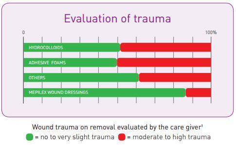 Evaluation Of Trauma With Mepilex Lite