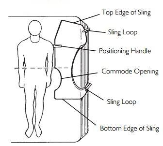 Positioning the Sling